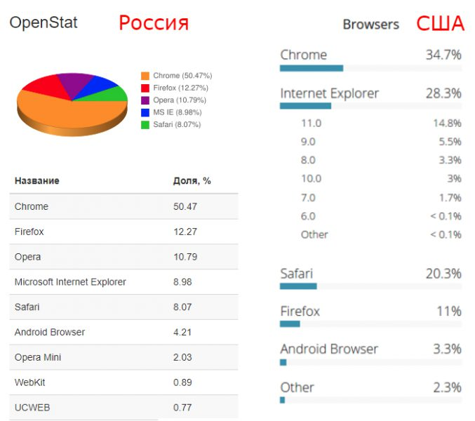 Статистика популярности браузеров в России и США 2015