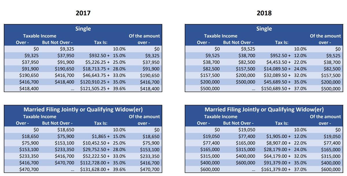 Сравнение налогов в США за 2017 и 2018 года