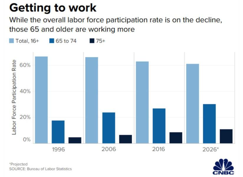 Наглядная статистика роста числа рабочих старше не только 65, но и даже 75 лет